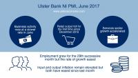 Northern Ireland private sector sees solid rise in output in June