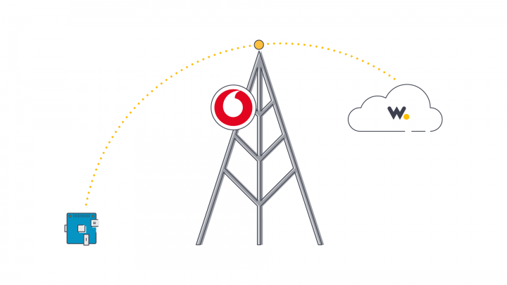 Wia Partners with Vodafone to bring NB-IoT to the Cloud