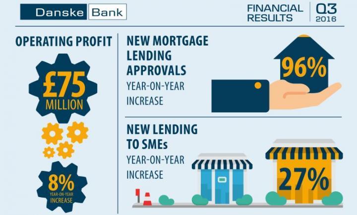Danske Bank's financial results reveal 8% jump in profits